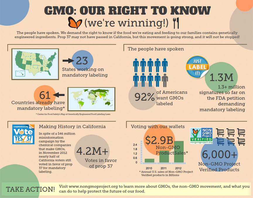 a discusson on the articles that promote gmo foods Whole foods has clearly marked many of their shelves with labels promoting the  non-gmo products (gordon chibroski/portland press herald.