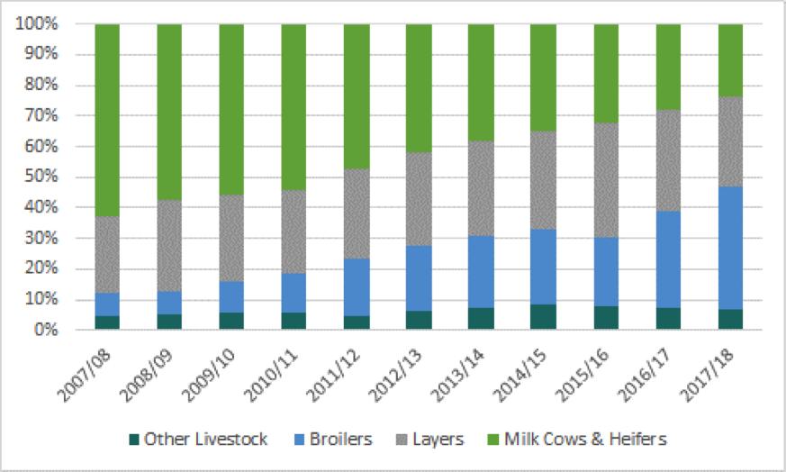 Mercaris livestock comparison chart