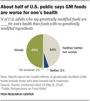 Graph showing that nearly half of Americans say GMO foods are worse for one's health