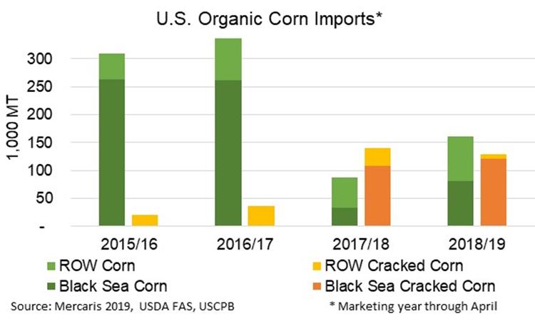 US organic corn imports chart