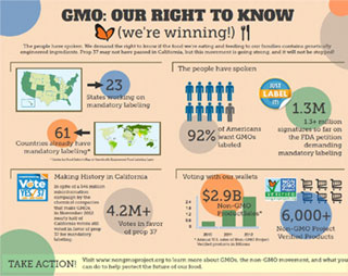 GMO Food, Safety Threatened