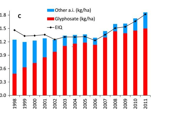 glyphosate herbicide study chart