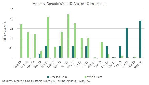 Chart of cracked corn imports