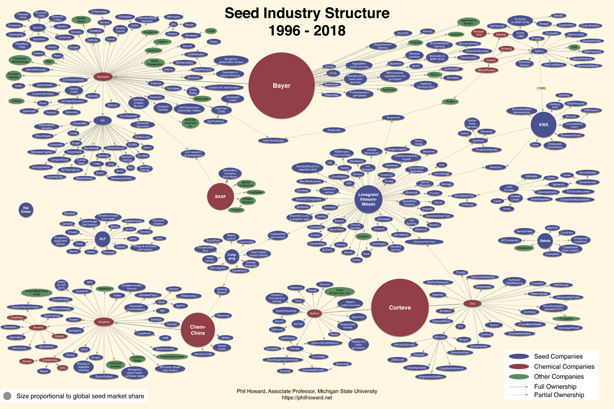 Seed monopoly conslidation chart