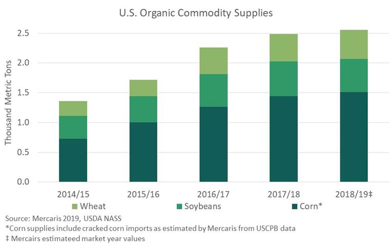US organic commodity supplies