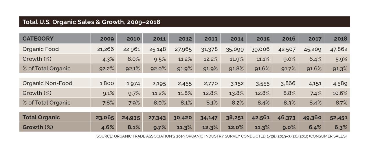 Organic sales growth chart