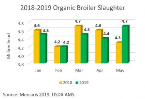 Organic broiler slaughter chart