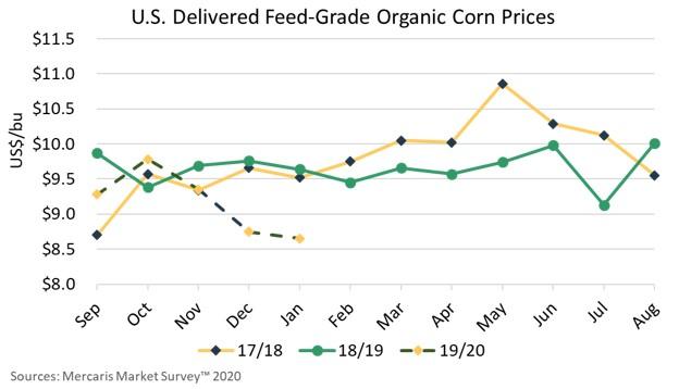 Feed grade organic corn chart